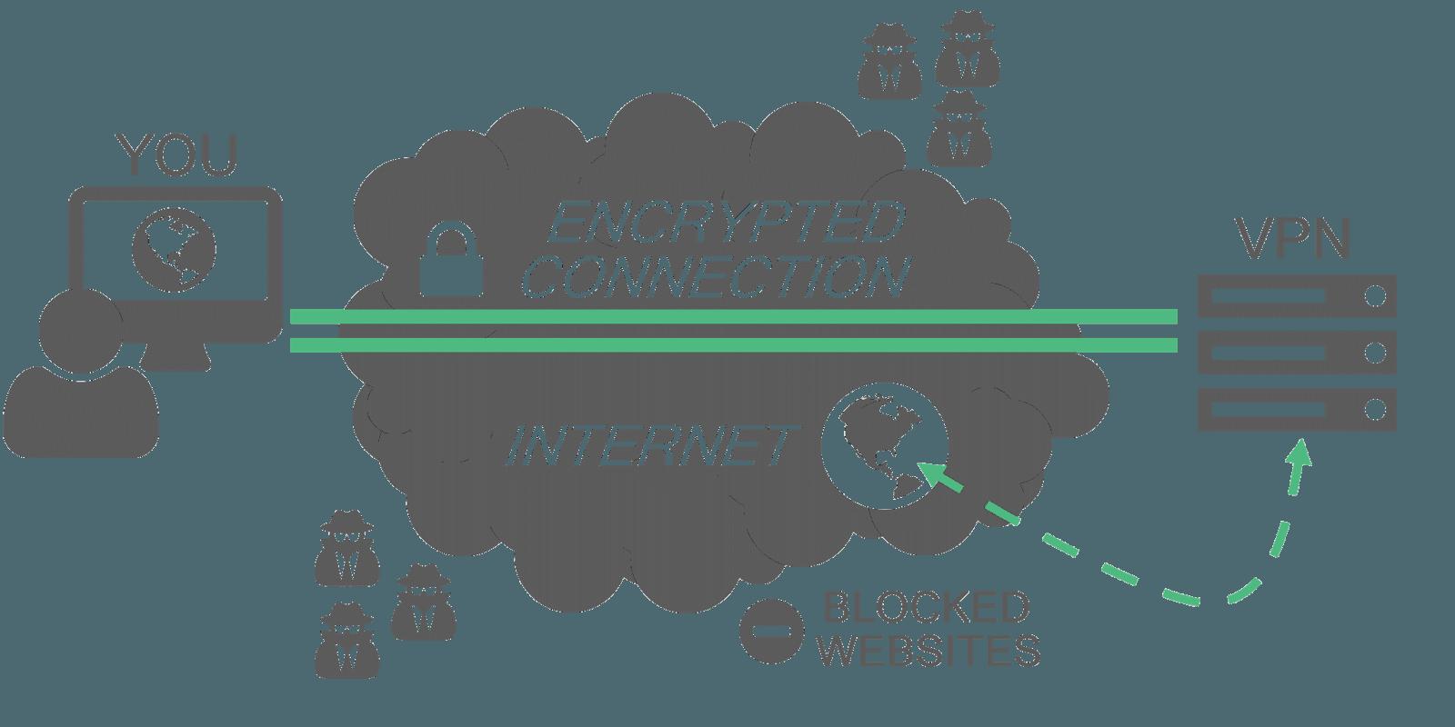 VPN kryptering forklaring